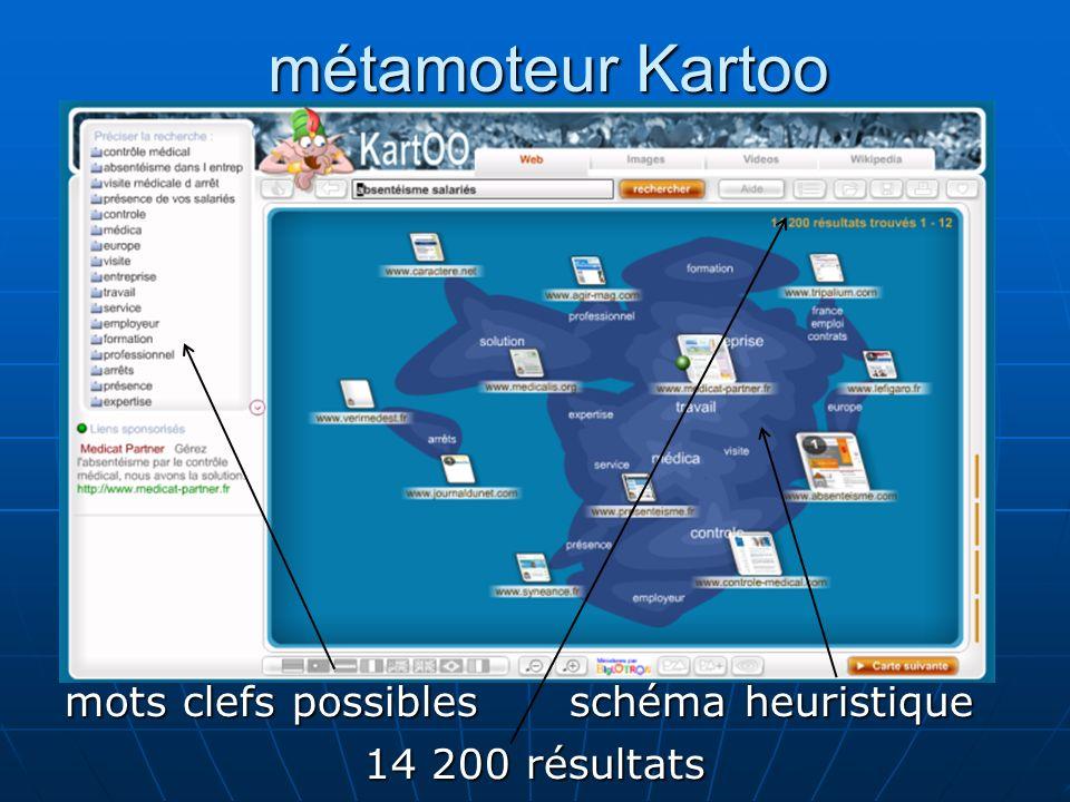 métamoteur Kartoo métamoteur Kartoo mots clefs possibles schéma heuristique 14 200 résultats