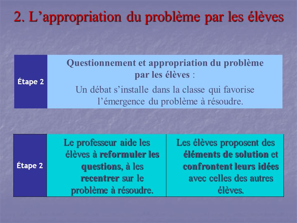 2. Lappropriation du problème par les élèves Étape 2 Questionnement et appropriation du problème par les élèves : Un débat sinstalle dans la classe qu