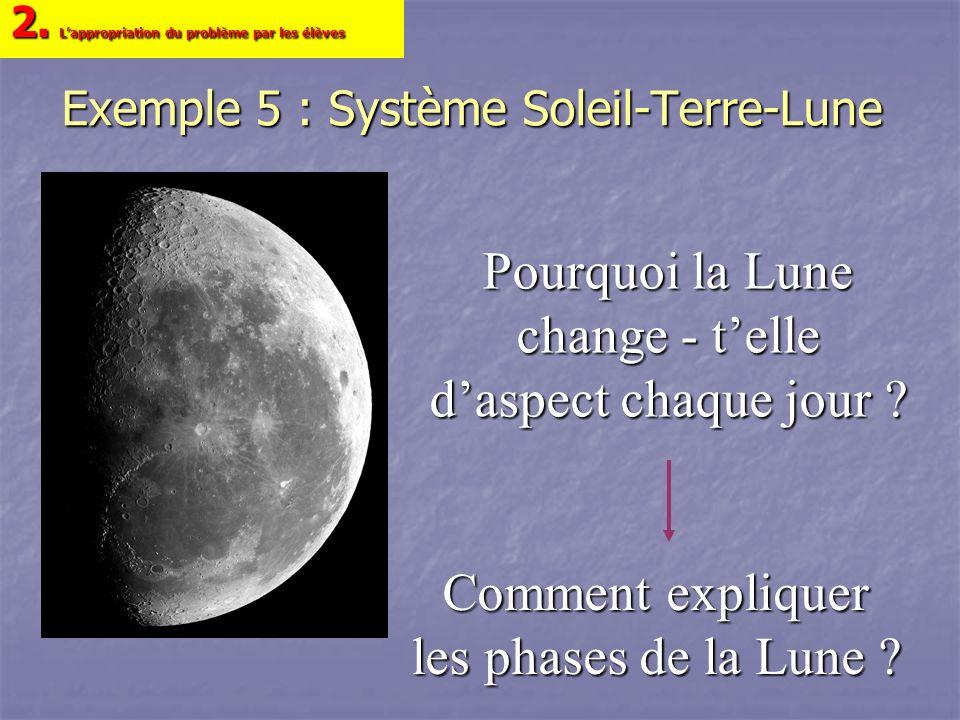 Exemple 5 : Système Soleil-Terre-Lune Comment expliquer les phases de la Lune ? 2. Lappropriation du problème par les élèves Pourquoi la Lune change -