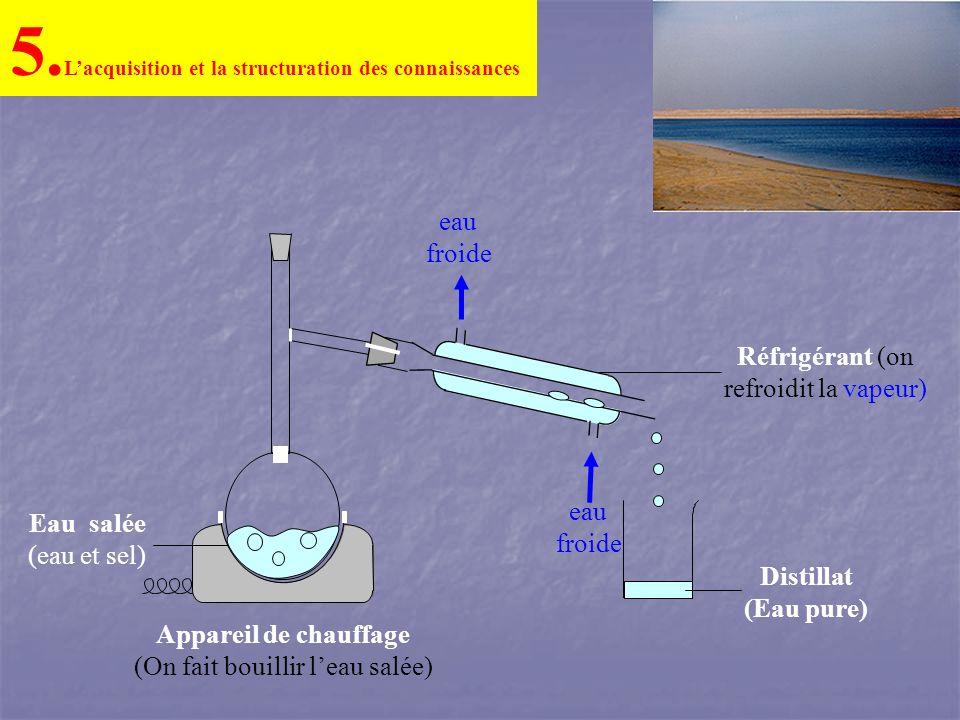 5. Lacquisition et la structuration des connaissances eau froide eau froide Distillat (Eau pure) Eau salée (eau et sel) Appareil de chauffage (On fait
