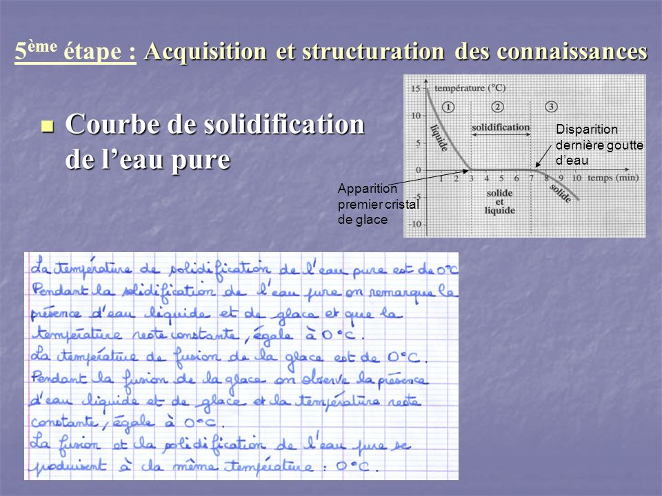 Courbe de solidification de leau pure Courbe de solidification de leau pure Acquisition et structuration des connaissances 5 ème étape : Acquisition e