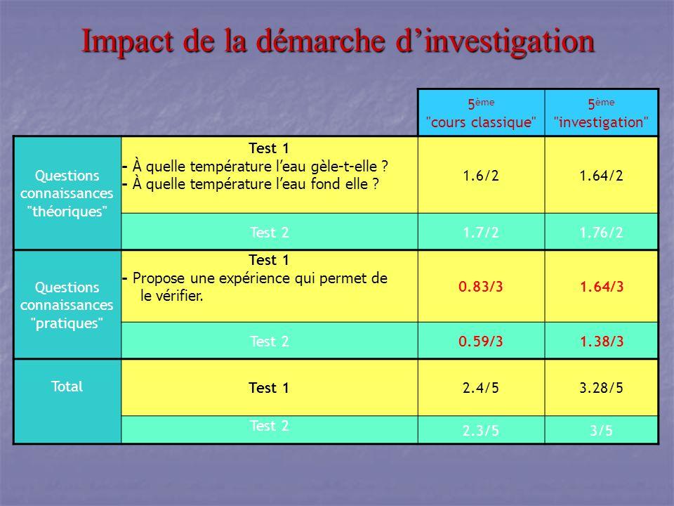 Impact de la démarche dinvestigation 5 ème