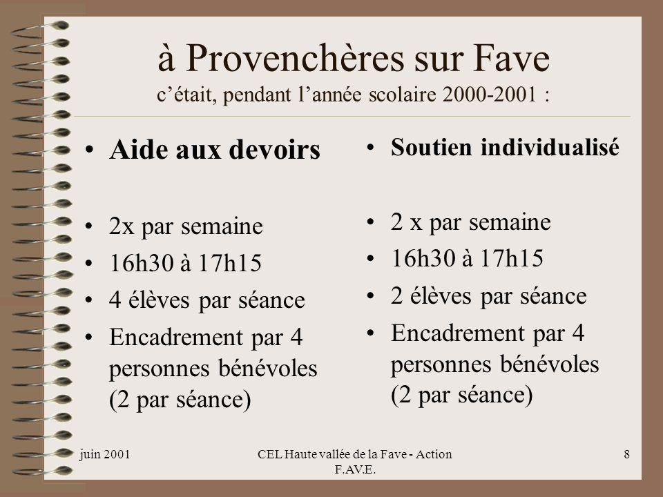 juin 2001CEL Haute vallée de la Fave - Action F.AV.E. 8 à Provenchères sur Fave cétait, pendant lannée scolaire 2000-2001 : Aide aux devoirs 2x par se