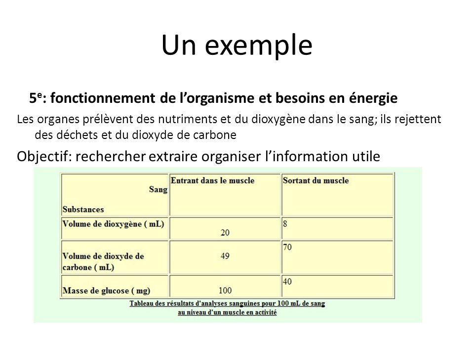 Un exemple 5 e : fonctionnement de lorganisme et besoins en énergie Les organes prélèvent des nutriments et du dioxygène dans le sang; ils rejettent d
