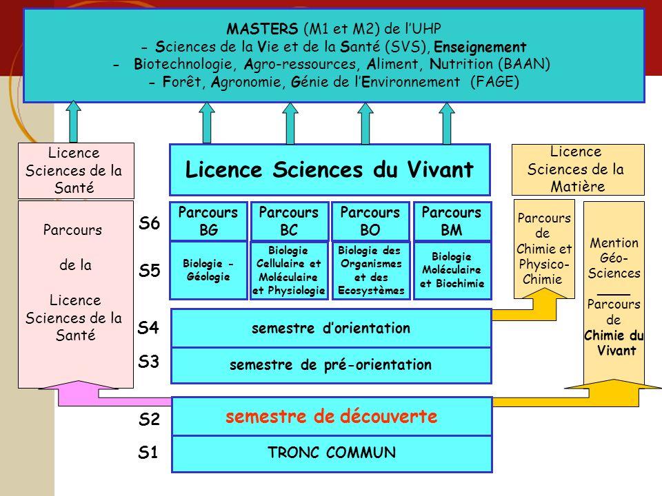 Licence sciences et technologie Sciences du Vivant Licence Sciences du Vivant Parcours de la Licence Sciences de la Santé Licence Sciences de la Santé