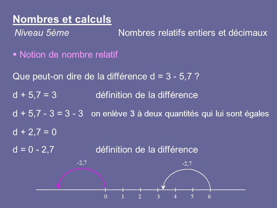 Notion de nombre relatif Que peut-on dire de la différence d = 3 - 5,7 ? d + 5,7 - 3 = 3 - 3 on enlève 3 à deux quantités qui lui sont égales d + 5,7