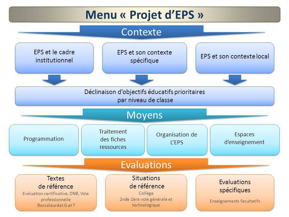 Tableau synoptique du projet EPS Cohérence des projets et analyse du contexte Moyens Menu