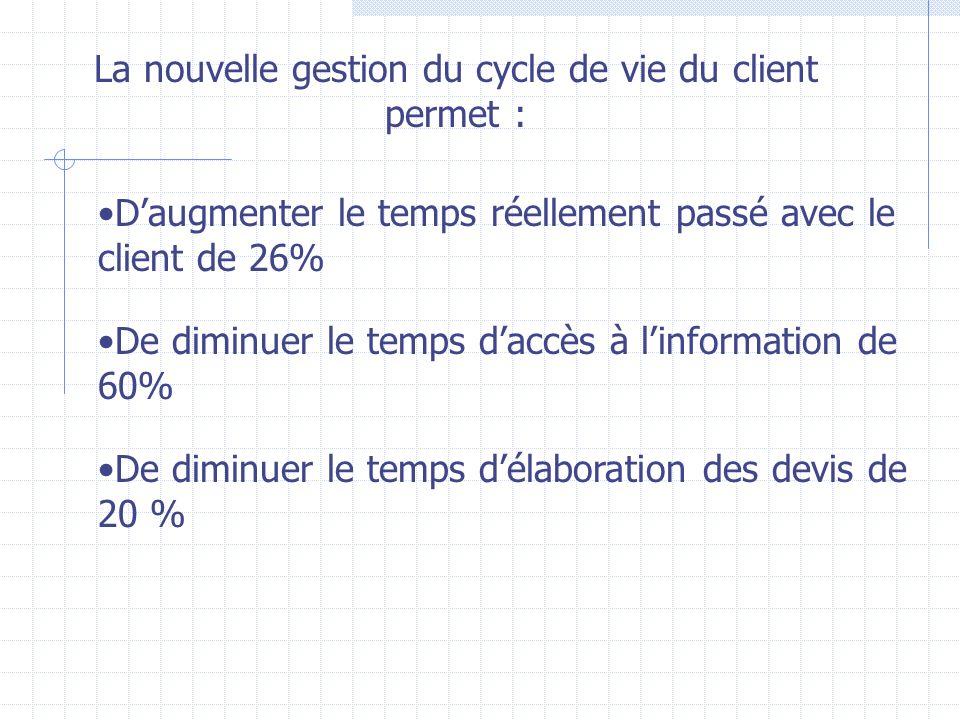 La nouvelle gestion du cycle de vie du client permet : Daugmenter le temps réellement passé avec le client de 26% De diminuer le temps daccès à linformation de 60% De diminuer le temps délaboration des devis de 20 %