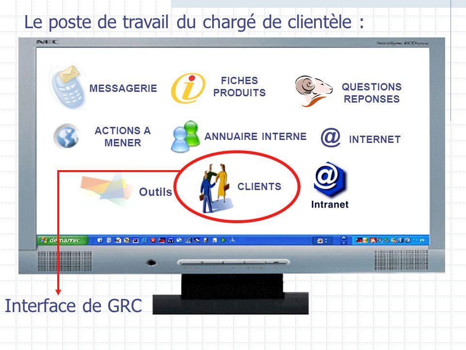 MESSAGERIE ACTIONS A MENER CLIENTS FICHES PRODUITS ANNUAIRE INTERNE @ INTERNET QUESTIONS REPONSES Outils Le poste de travail du chargé de clientèle : Interface de GRC
