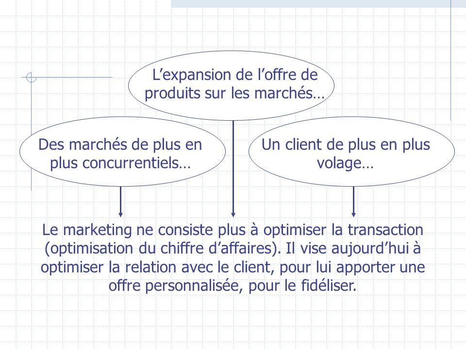 Le marketing ne consiste plus à optimiser la transaction (optimisation du chiffre daffaires).