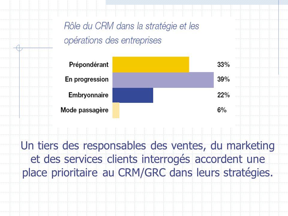 Un tiers des responsables des ventes, du marketing et des services clients interrogés accordent une place prioritaire au CRM/GRC dans leurs stratégies.