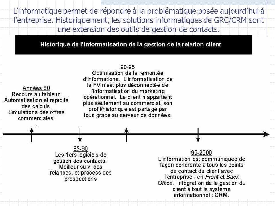 La Société Nationale des Chemins de Fer a lancé un programme de fidélisation « grand voyageurs » afin de capitaliser les 5% de clients qui rapportent 1/3 du chiffre daffaires.