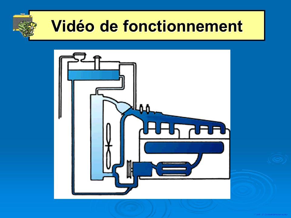 Solution technologique 1. Le liquide de refroidissement 2. Le radiateur 3. La pompe à eau 4. Le thermostat 5. Ventilateur 6. Vase dexpansion 7. Boucho