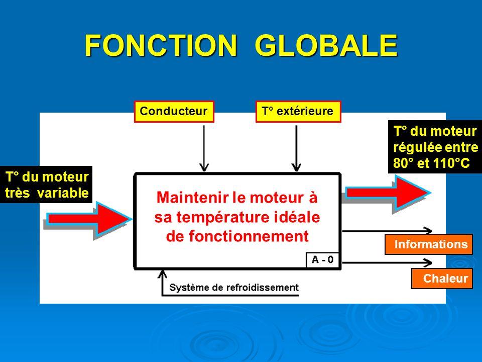 Un moteur fonctionne idéalement lorsque la température de son eau de refroidissement est comprise entre, sinon : >>> ORIGINE DE LA CHALEUR >>> 80 et 1