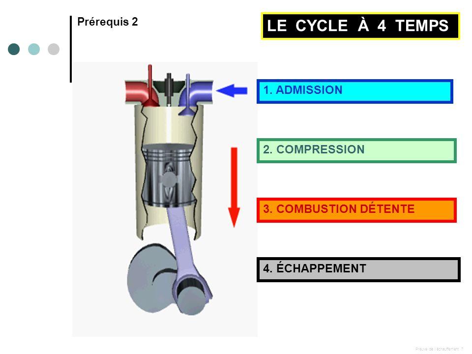 Prérequis 2 LE CYCLE À 4 TEMPS 1.ADMISSION 2. COMPRESSION 3.