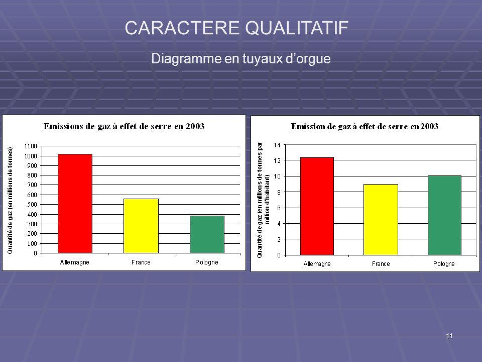 11 CARACTERE QUALITATIF Diagramme en tuyaux dorgue