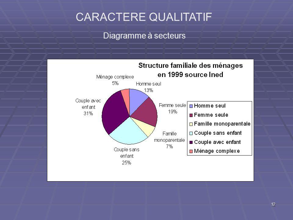 12 CARACTERE QUALITATIF Diagramme à secteurs