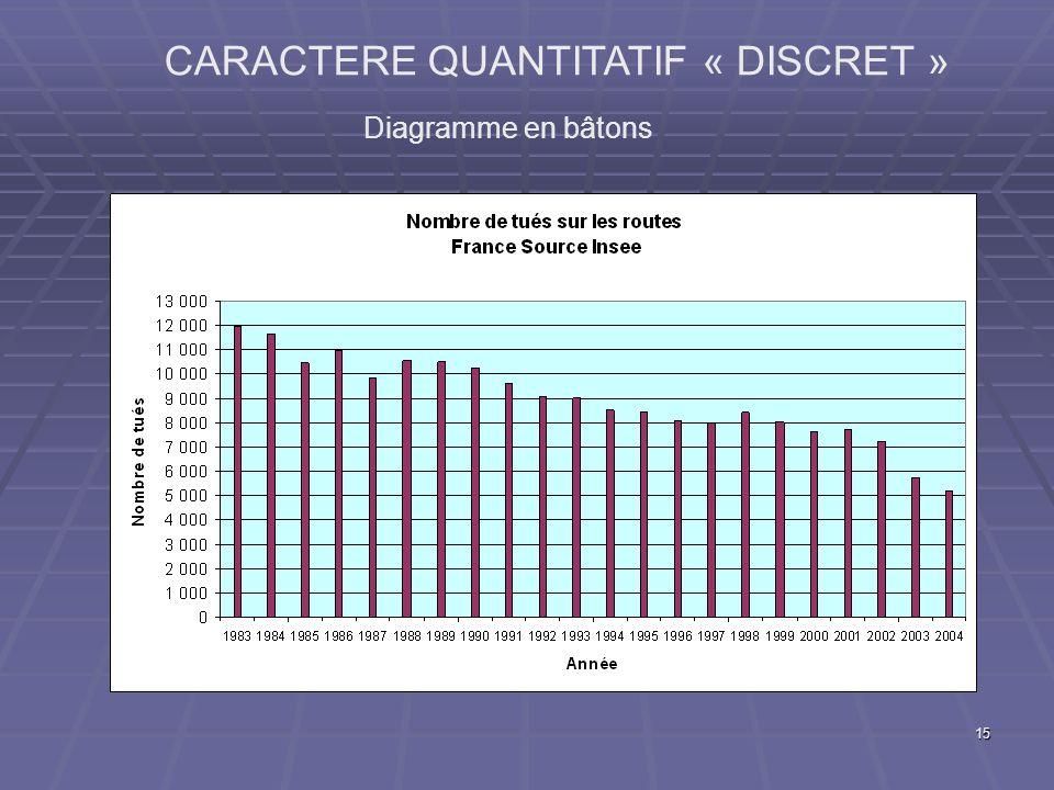15 CARACTERE QUANTITATIF « DISCRET » Diagramme en bâtons
