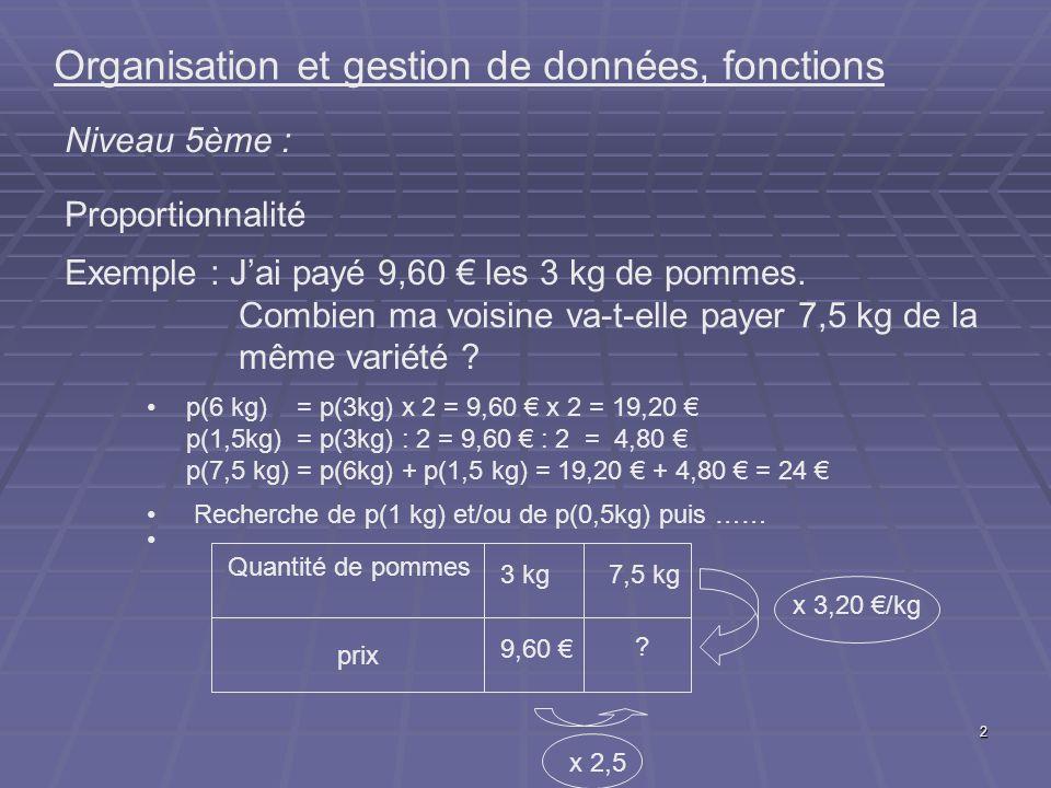 2 Organisation et gestion de données, fonctions Niveau 5ème : Proportionnalité Exemple : Jai payé 9,60 les 3 kg de pommes. Combien ma voisine va-t-ell