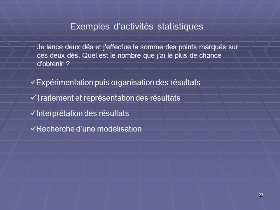 23 Exemples dactivités statistiques Expérimentation puis organisation des résultats Traitement et représentation des résultats Interprétation des résu