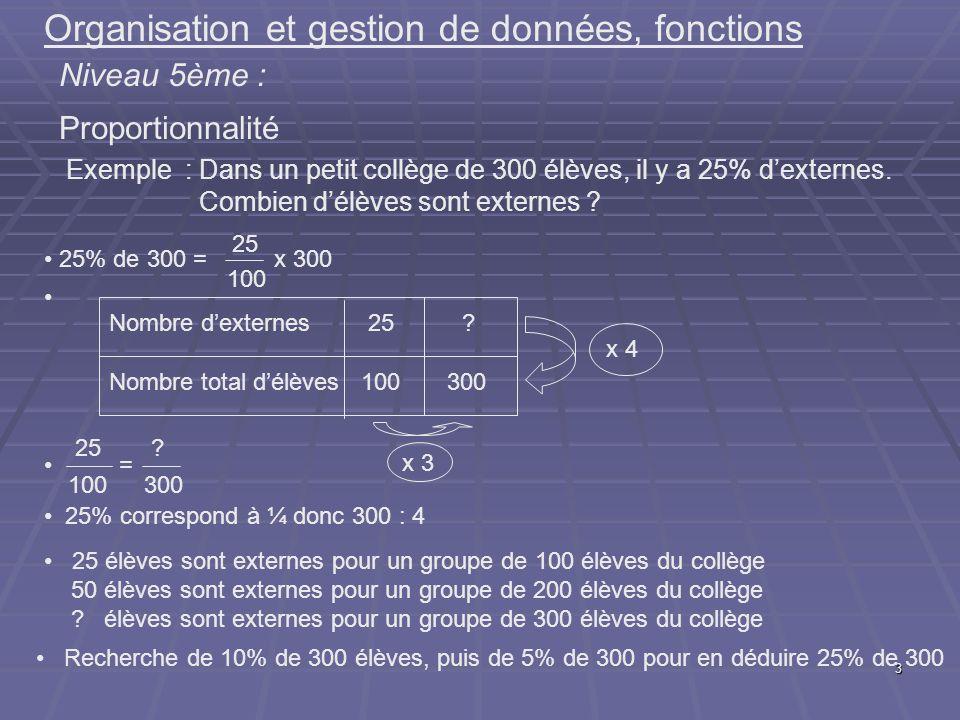 3 Organisation et gestion de données, fonctions Niveau 5ème : Proportionnalité Exemple : Dans un petit collège de 300 élèves, il y a 25% dexternes. Co