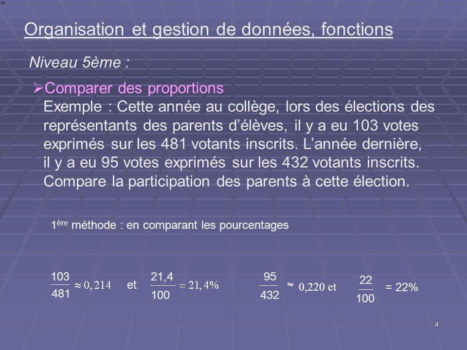 4 Organisation et gestion de données, fonctions Niveau 5ème : Comparer des proportions Exemple : Cette année au collège, lors des élections des représ
