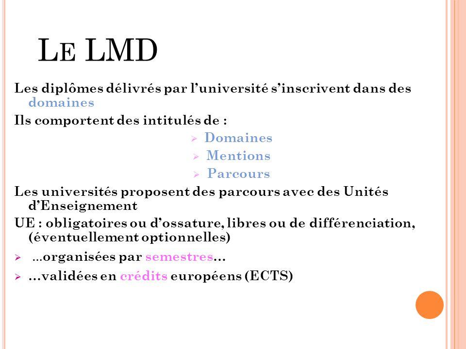 L E LMD Les diplômes délivrés par luniversité sinscrivent dans des domaines Ils comportent des intitulés de : Domaines Mentions Parcours Les universités proposent des parcours avec des Unités dEnseignement UE : obligatoires ou dossature, libres ou de différenciation, (éventuellement optionnelles) … organisées par semestres… …validées en crédits européens (ECTS)