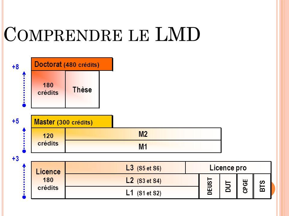 C OMPRENDRE LE LMD 120 crédits M2 M1 Master (300 crédits ) 180 crédits Thèse Doctorat (480 crédits ) +8 +5 +3 L1 (S1 et S2) L2 (S3 et S4) L3 (S5 et S6) Licence 180 crédits Licence pro DUT BTS CPGE DEUST