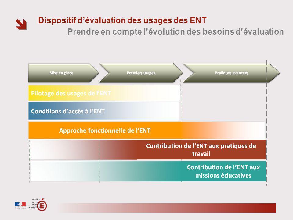 Dispositif dévaluation des usages des ENT Prendre en compte lévolution des besoins dévaluation