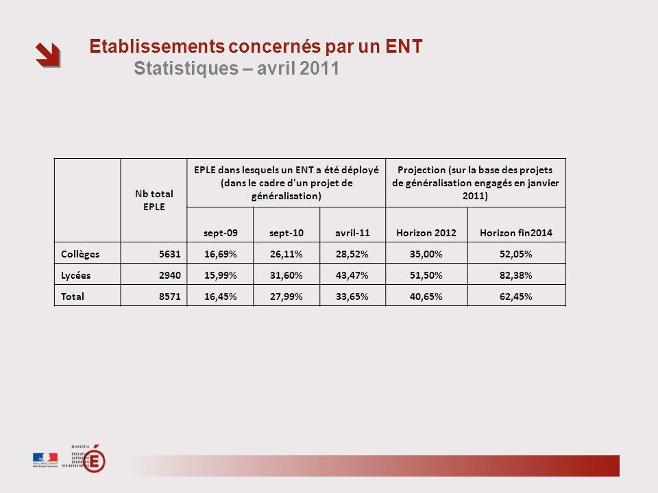 Etablissements concernés par un ENT Statistiques – avril 2011 Nb total EPLE EPLE dans lesquels un ENT a été déployé (dans le cadre d un projet de généralisation) Projection (sur la base des projets de généralisation engagés en janvier 2011) sept-09sept-10avril-11Horizon 2012Horizon fin2014 Collèges563116,69%26,11%28,52%35,00%52,05% Lycées294015,99%31,60%43,47%51,50%82,38% Total857116,45%27,99%33,65%40,65%62,45%