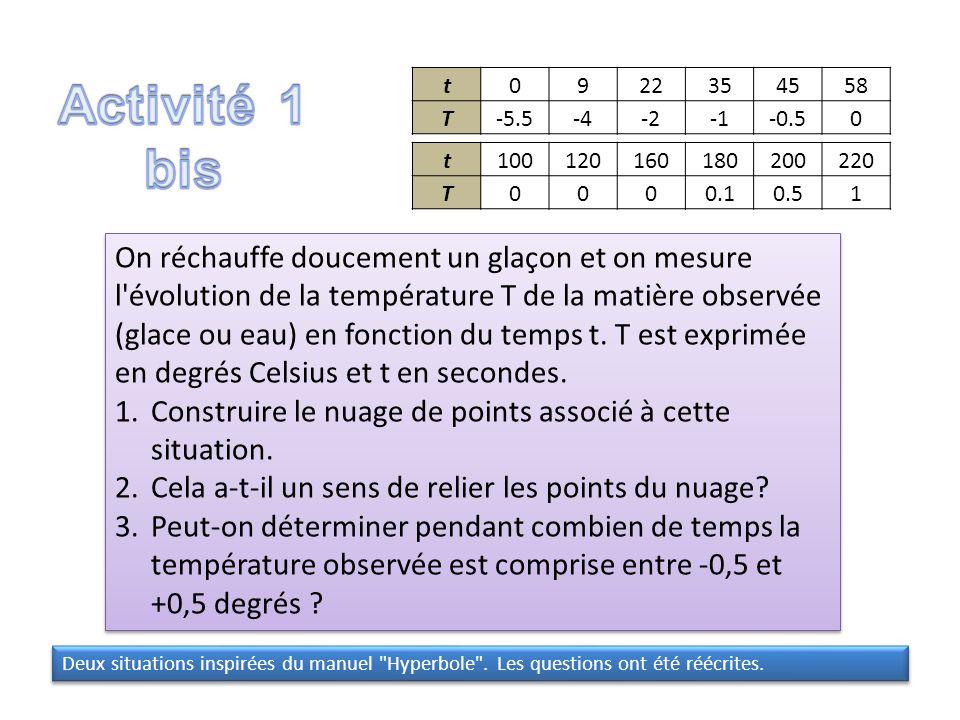 t0922354558 T-5.5-4-2-0.50 t100120160180200220 T0000.10.51 On réchauffe doucement un glaçon et on mesure l'évolution de la température T de la matière
