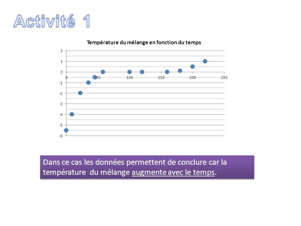 Dans ce cas les données permettent de conclure car la température du mélange augmente avec le temps.