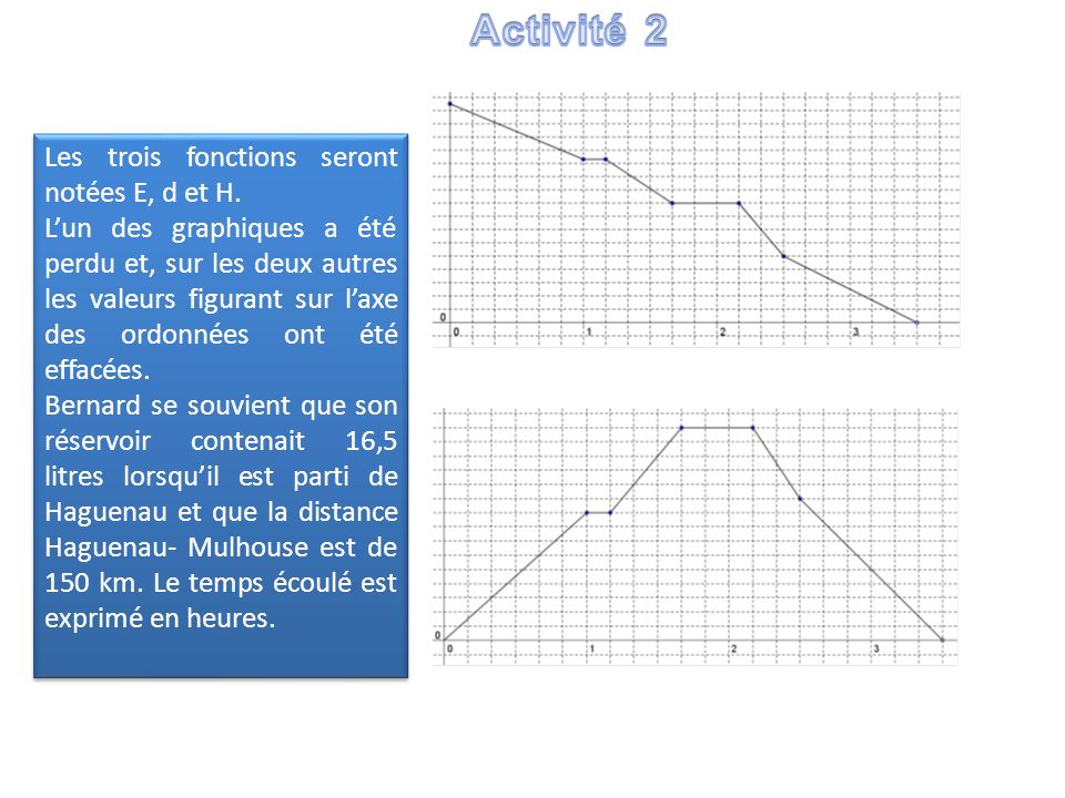 Les trois fonctions seront notées E, d et H. Lun des graphiques a été perdu et, sur les deux autres les valeurs figurant sur laxe des ordonnées ont ét