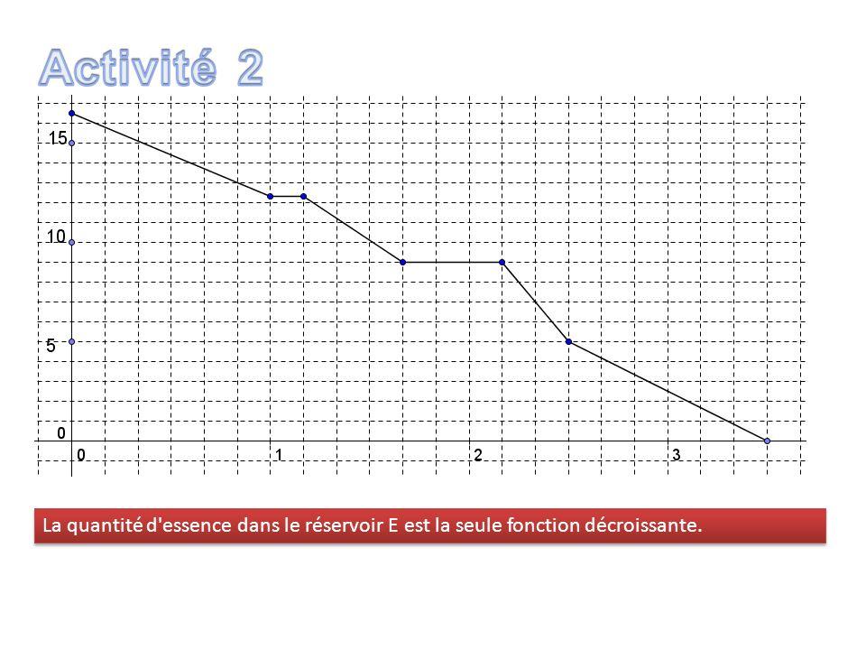La quantité d'essence dans le réservoir E est la seule fonction décroissante.