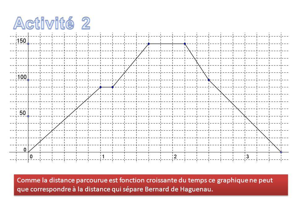 Comme la distance parcourue est fonction croissante du temps ce graphique ne peut que correspondre à la distance qui sépare Bernard de Haguenau.