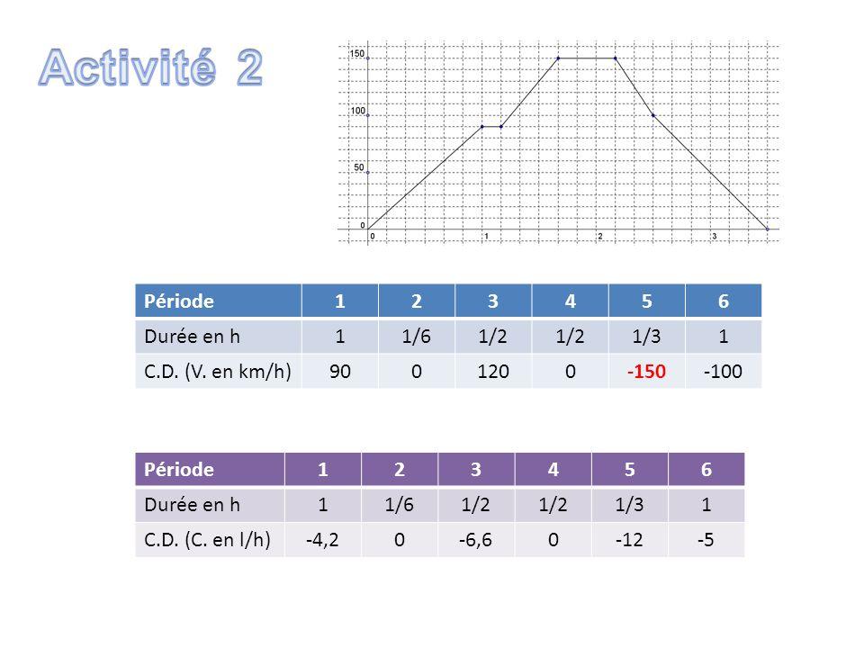 Période123456 Durée en h11/61/2 1/31 C.D. (V. en km/h)9001200-150-100 Période123456 Durée en h11/61/2 1/31 C.D. (C. en l/h)-4,20-6,60-12-5