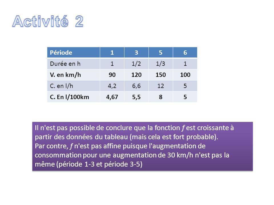 Période1356 Durée en h11/21/31 V. en km/h90120150100 C. en l/h4,26,6125 C. En l/100km4,675,585 Il n'est pas possible de conclure que la fonction f est
