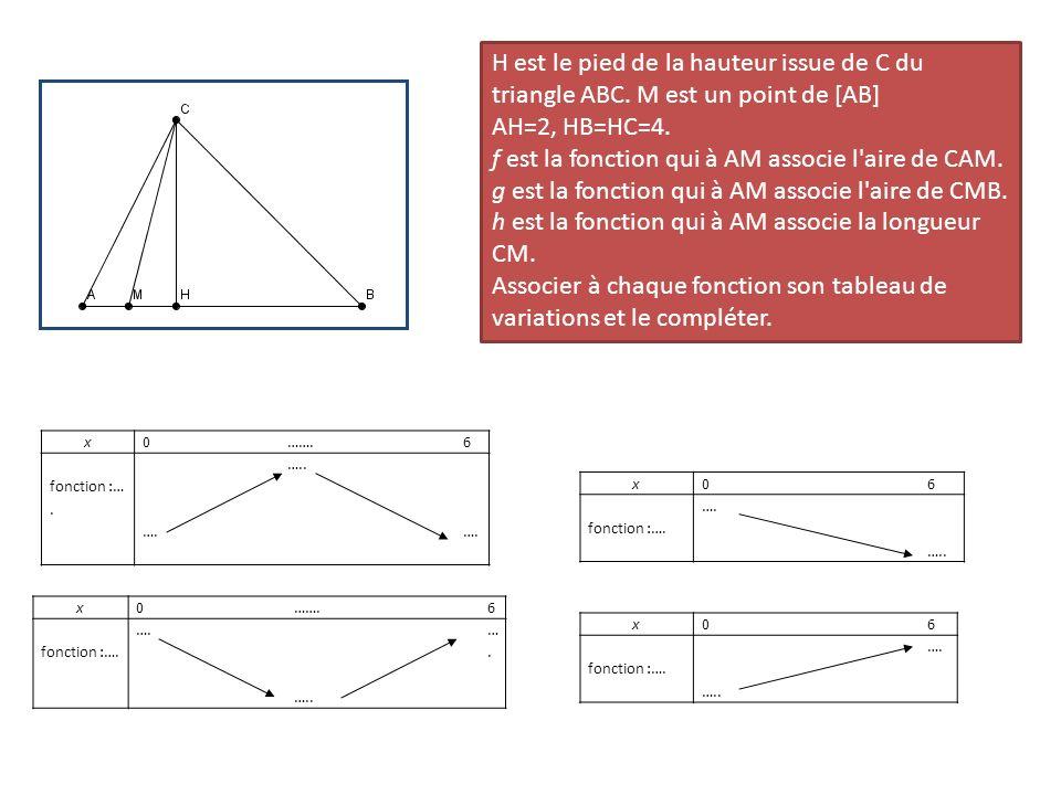 H est le pied de la hauteur issue de C du triangle ABC. M est un point de [AB] AH=2, HB=HC=4. f est la fonction qui à AM associe l'aire de CAM. g est