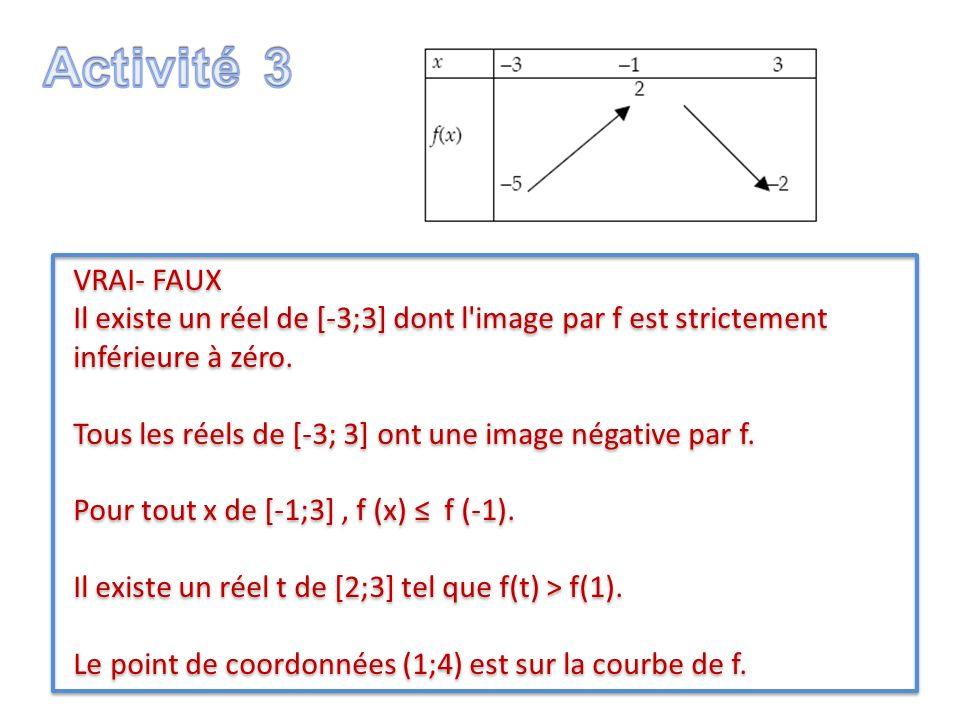 VRAI- FAUX Il existe un réel de [-3;3] dont l'image par f est strictement inférieure à zéro. Tous les réels de [-3; 3] ont une image négative par f. P