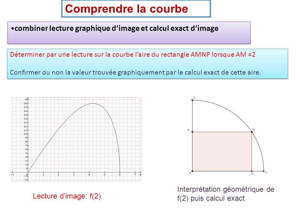 Comprendre la courbe Déterminer par une lecture sur la courbe laire du rectangle AMNP lorsque AM =2 Confirmer ou non la valeur trouvée graphiquement p