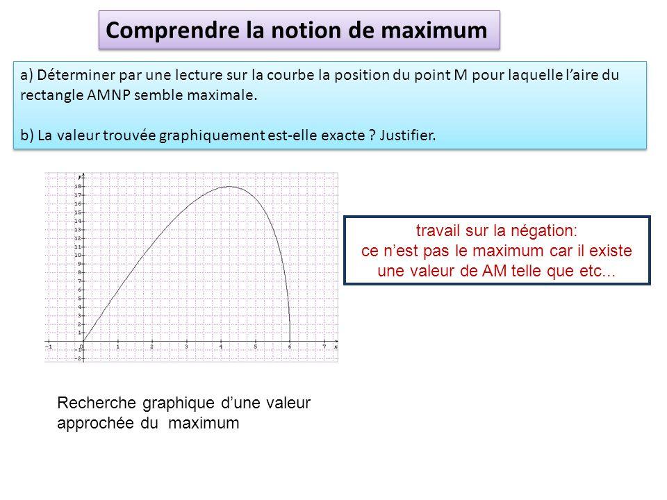 a) Déterminer par une lecture sur la courbe la position du point M pour laquelle laire du rectangle AMNP semble maximale. b) La valeur trouvée graphiq