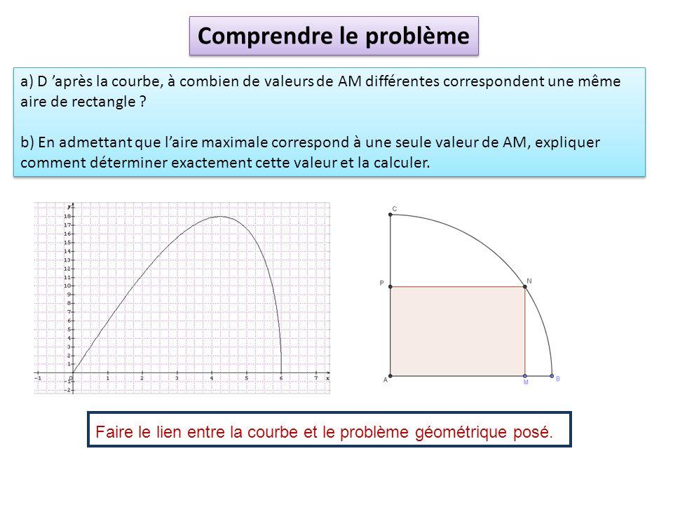 a) D après la courbe, à combien de valeurs de AM différentes correspondent une même aire de rectangle ? b) En admettant que laire maximale correspond