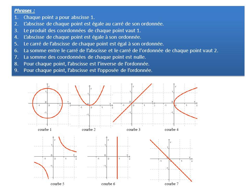 Phrases : 1.Chaque point a pour abscisse 1. 2.Labscisse de chaque point est égale au carré de son ordonnée. 3.Le produit des coordonnées de chaque poi
