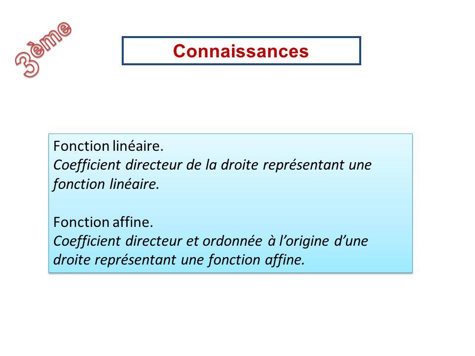 Fonction linéaire. Coefficient directeur de la droite représentant une fonction linéaire. Fonction affine. Coefficient directeur et ordonnée à lorigin