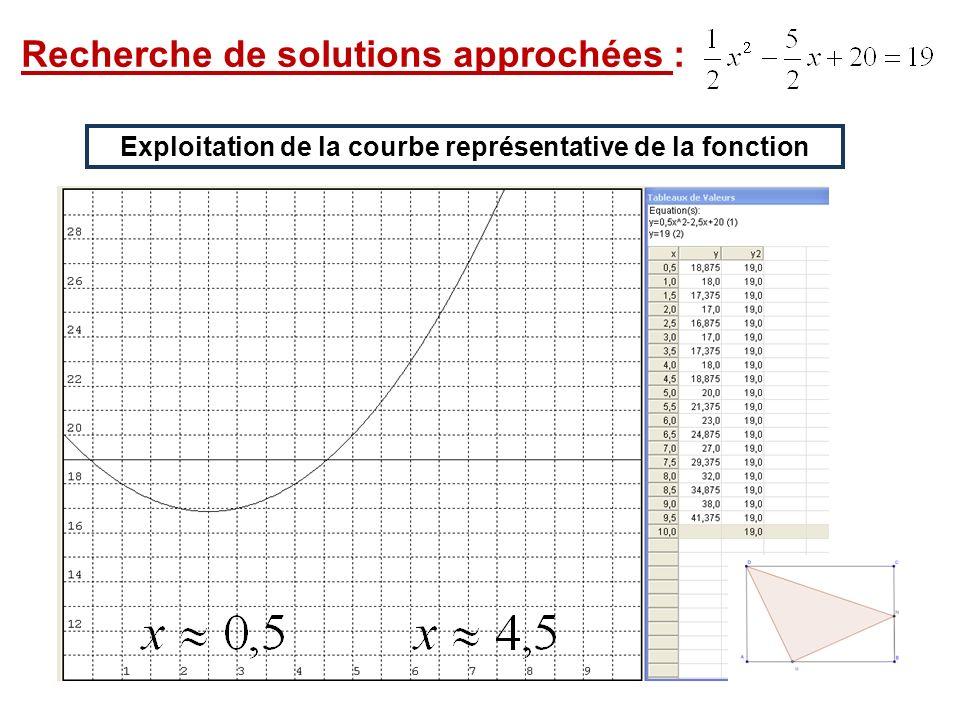 Recherche de solutions approchées : Exploitation de la courbe représentative de la fonction