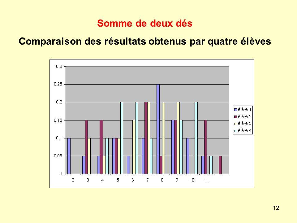 12 Somme de deux dés Comparaison des résultats obtenus par quatre élèves