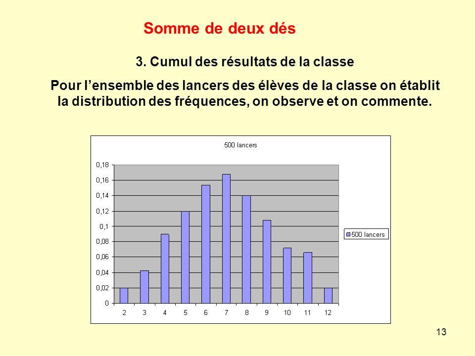 13 3. Cumul des résultats de la classe Pour lensemble des lancers des élèves de la classe on établit la distribution des fréquences, on observe et on