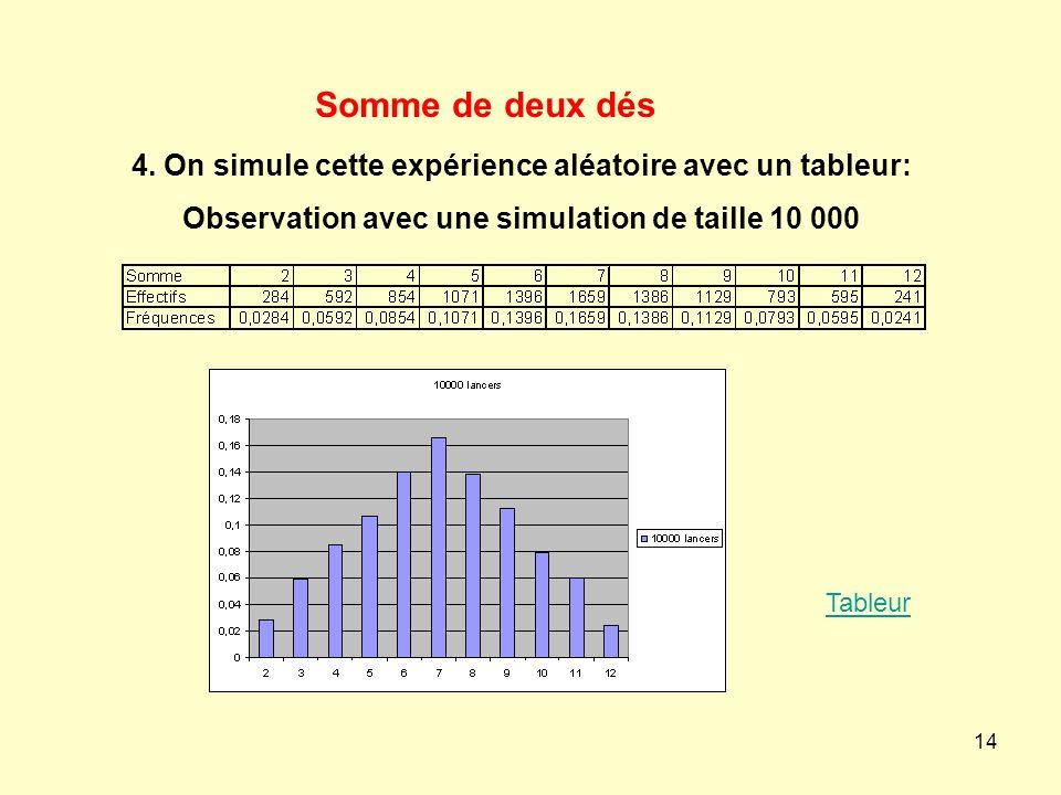 14 4. On simule cette expérience aléatoire avec un tableur: Observation avec une simulation de taille 10 000 Tableur Somme de deux dés