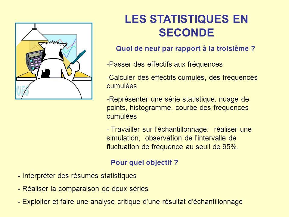LES STATISTIQUES EN SECONDE -Passer des effectifs aux fréquences -Calculer des effectifs cumulés, des fréquences cumulées -Représenter une série stati