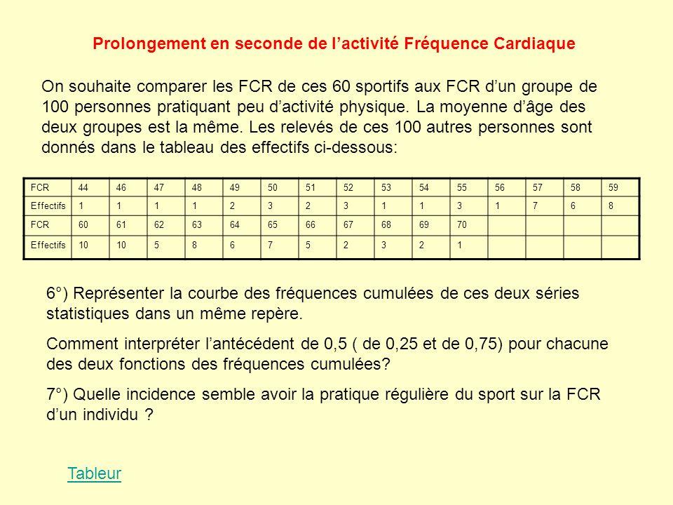 Prolongement en seconde de lactivité Fréquence Cardiaque On souhaite comparer les FCR de ces 60 sportifs aux FCR dun groupe de 100 personnes pratiquan